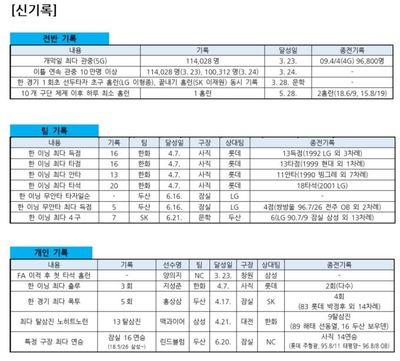 [프로야구 전반기 결산] 6차례 완봉승 등 KBO 주요 달성 기록은?