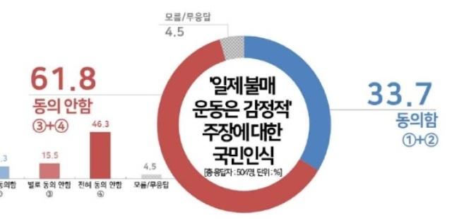 """[여론조사] 국민 62% """"일제 불매운동, 감정적 주장 아냐"""""""