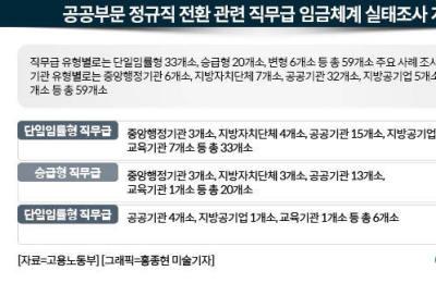 공공부문 정규직전환 3년차…직무급제 도입 '가지각색'