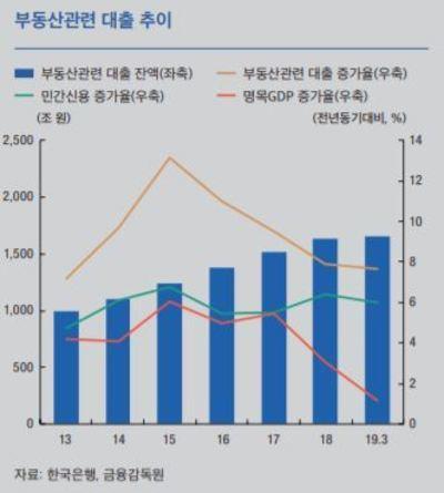 [통화신용정책보고서] ③부동산대출 증가세 여전...개인사업자대출도 큰 폭 늘어