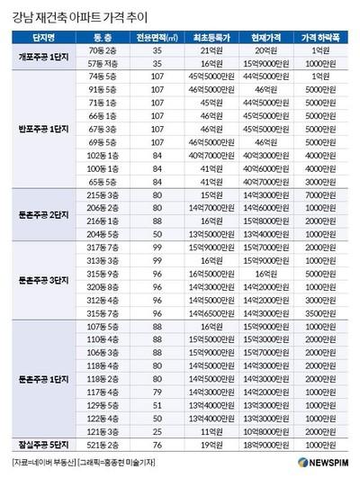 강남 재건축, 분양가상한제 직격탄..개포주공 1억원 '뚝'