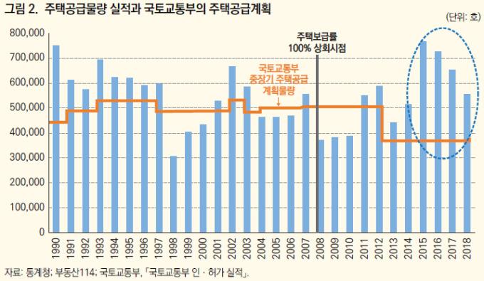 """KDI, 올해 '역전세난' 경고…""""2015~2017년 주택 공급 급증 탓"""""""