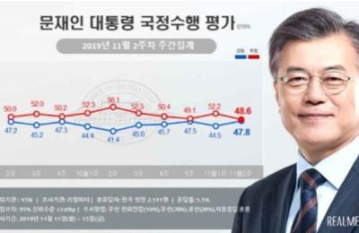 [청와대통신] 문대통령 지지율 47.8%...임기 반환점 역대 2위 기록