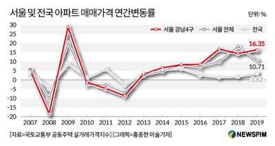 [변곡점 맞은 주택시장①] 코로나 쇼크에 '강남불패' 흔들린다