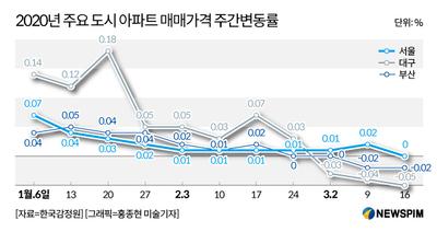 [변곡점 맞은 주택시장②]