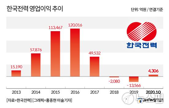 [스페셜 리뷰] 한전 김종갑 사장 2년, 적자 늪에 '허우적'…한전공대 설립 '잡음'