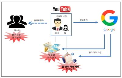 """""""고소득 유튜버 탈세 꼼짝마""""…국세청 세무조사 강화"""