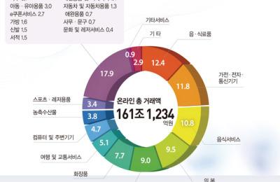 지난해 온라인쇼핑 161조 사상최대…모바일쇼핑 100조 돌파