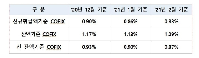 2 월 0.83 % 공동 수정 전월 대비 0.03 % p ↓