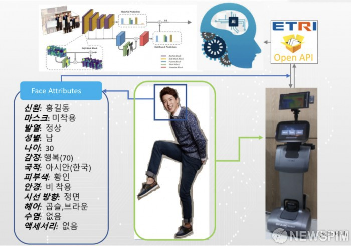 AI, 범죄자 선정 … ETRI, 보안 분야 AI 성과 공개