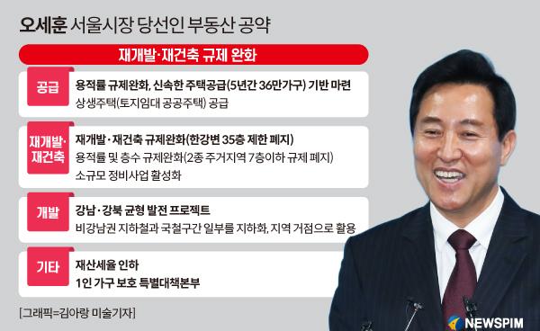 '돈의 힘'수도권 주택 가격은 내년까지 상승 … '오세훈 효과'로 점차 안정화