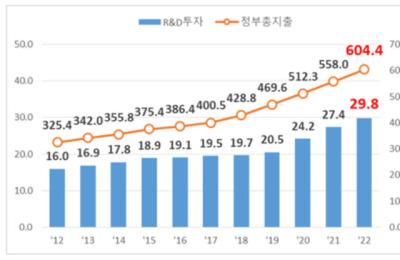 내년 R&D 예산 29.8조 편성…한국판뉴딜·BIG3 집중 투자