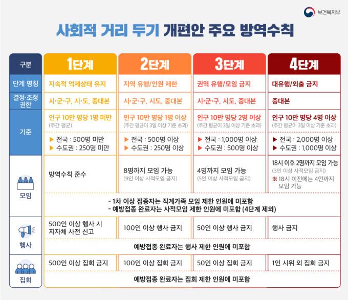 비수도권 '거리두기 3단계' 화요일부터 적용